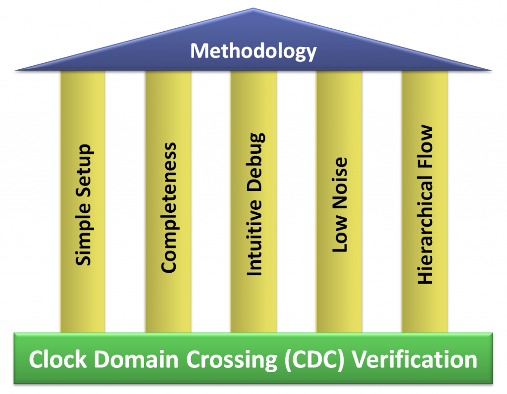 2014-05_Productive-CDC-Verification_v4-RB