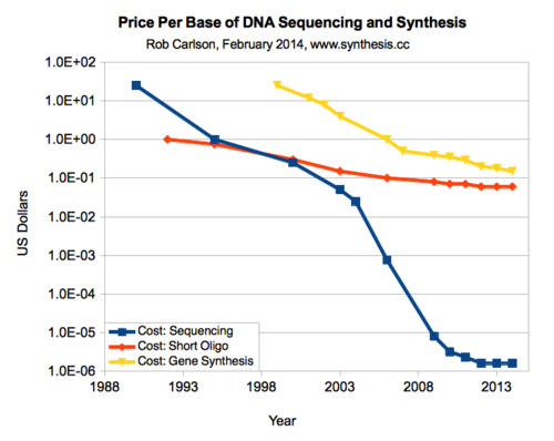Dr. Carlson-Biodesic_Price per base of DNA sequencing and synthesis