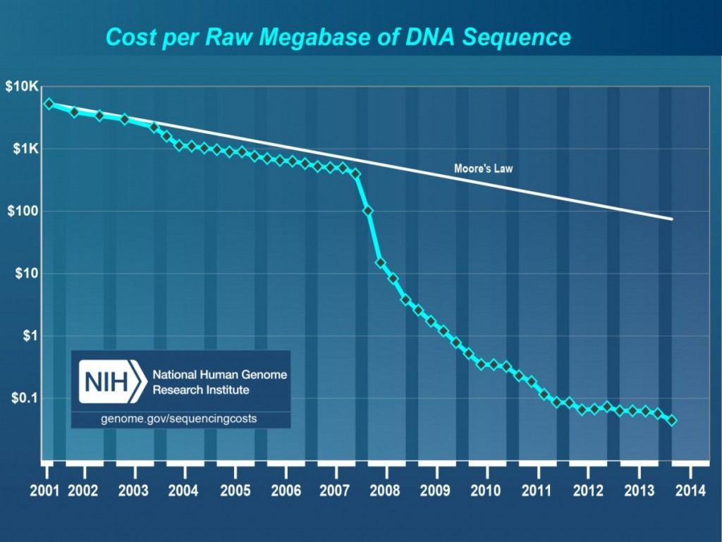 NHGRI_Cost per raw megabase of DNA sequence