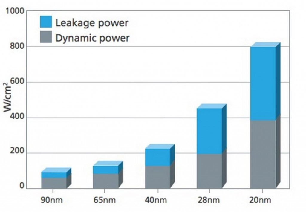 fig 1 Leakage power