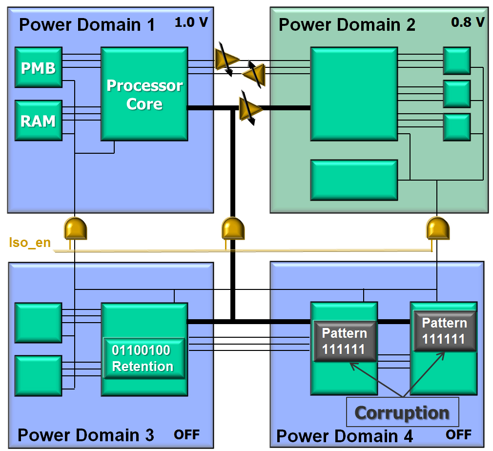 figure 2 power management