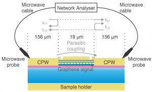A schematic of the experimental setup. Ham and Yoon measured the change in phase of a microwave signal sent through the graphene. (Source: Harvard SEAS)