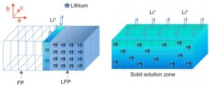 The diagram illustrates the process of charging or discharging the lithium iron phosphate (LFP) electrode. As lithium ions are removed during the charging process, it forms a lithium-depleted iron phosphate (FP) zone, but in between there is a solid solution zone (SSZ, shown in dark blue-green) containing some randomly distributed lithium atoms, unlike the orderly array of lithium atoms in the original crystalline material (light blue). This work provides the first direct observations of this SSZ phenomenon. (Source: MIT)