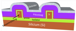 The transistor current flows through tiny silicon bars, which are enveloped by a package of conductor layers and piezo-electric material. The conductors control the amount of mechanical tension, and also the quantity of electrons in the silicon. In this way, the power can be turned on and off. (Source: University of Twente)