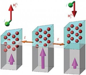 Illustration of a new structure developed by UCLA researchers for more energy-efficient computer chips. The arrows indicate the effective magnetic field due to the structure's asymmetry. (Source: UCLA)