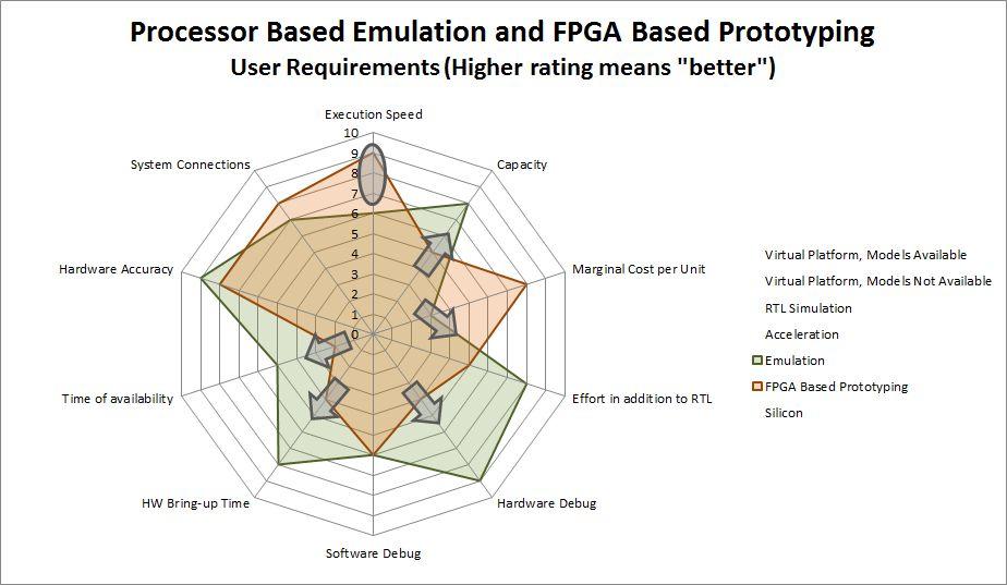 Emulation-FPGA-Spiderchart