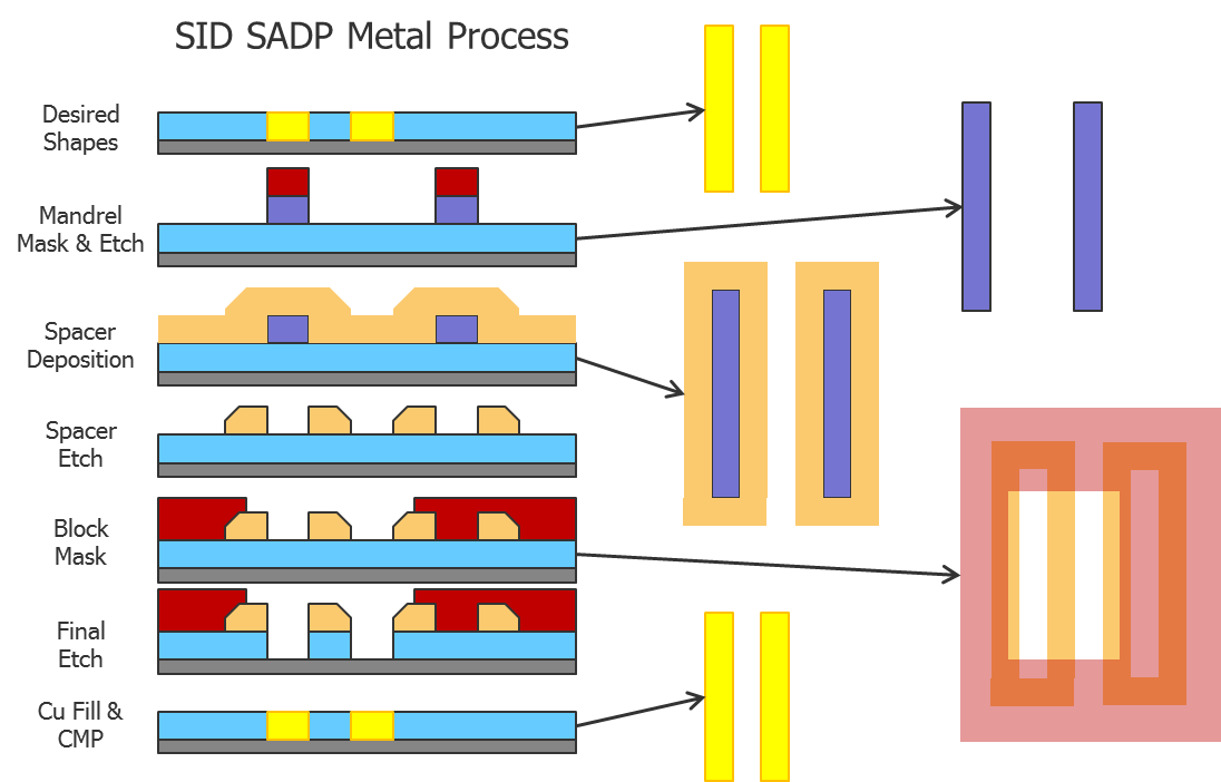 Semiconductor Engineering .:. Self-Aligned Double ... Sadp