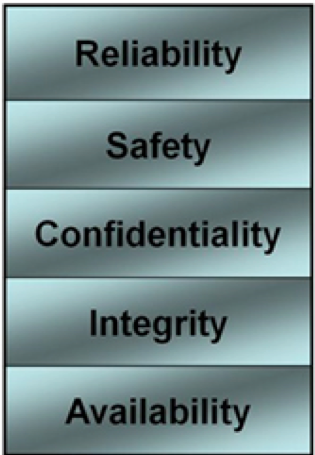 The elements of trust. Courtesy of IBM.