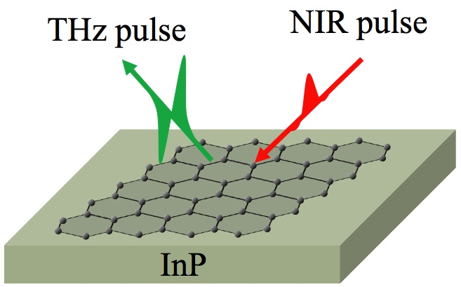 Rice and Osaka researchers have come up with a simple method to find contaminants on atom-thick graphene. By putting graphene on a layer of indium phosphide, which emits terahertz waves when excited by a laser pulse, they can measure and map changes in its electrical conductivity. (Source: Rice and Osaka universities)