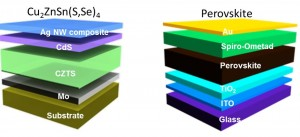 Diagram showing elemental layers of kesterite (CZTS, left) and perovskite. (Source: UCLA)