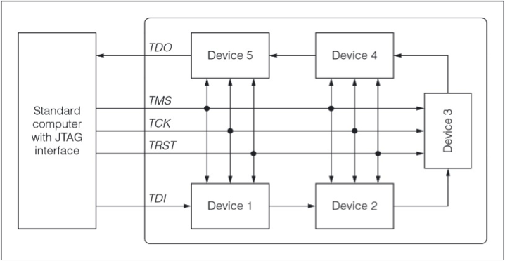 Semiconductor Engineering - The JTAG Connection
