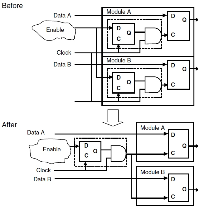 semiconductor engineering     clock gating