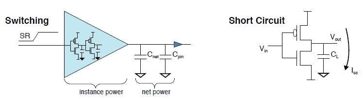 Semiconductor engineering power consumption power can be lowered by reducing switching activity and clock frequency which affects performance and also by reducing capacitance and supply voltage publicscrutiny Gallery