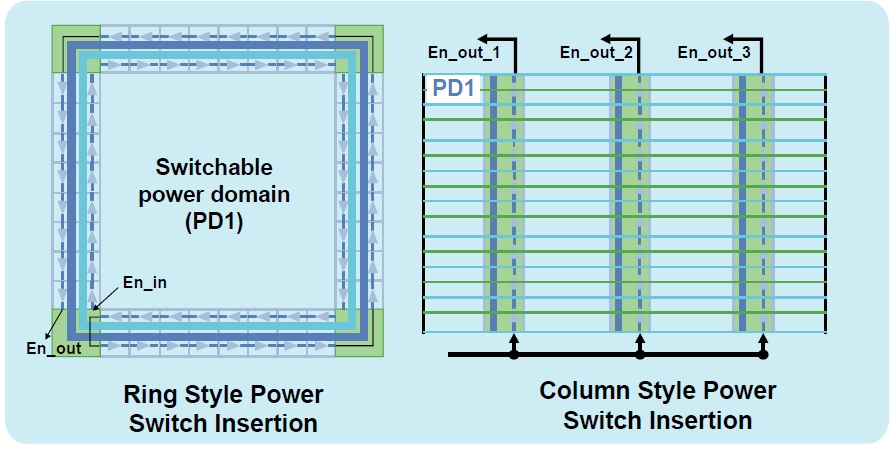 Semiconductor Engineering .:. Power Switching