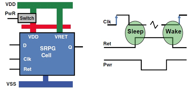 low power memory cell design thesis Asynchronous design is increasingly becoming an attractive alternative to synchronous design because of its potential for high-speed, low-power, reduced electromagnetic interference, and faster time to market.