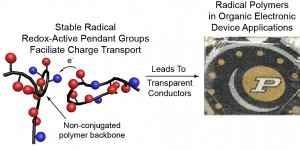 "An emerging class of electrically conductive plastics are called ""radical polymers."" The graphic at left depicts the structure of a polymer. At right, transparent polymer overlays the Purdue logo. (Source: Purdue University)"