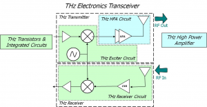 Block diagram of a terahertz transceiver (Source: DARPA)