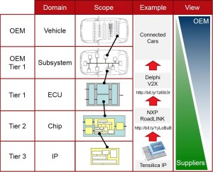 Complex Automotive Design from Semiconductor IP to the Connected Car (Source: Cadence)