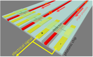 llustration of superconducting detectors on arrayed waveguides on a photonic integrated circuit for detection of single photons. (Source: MIT)