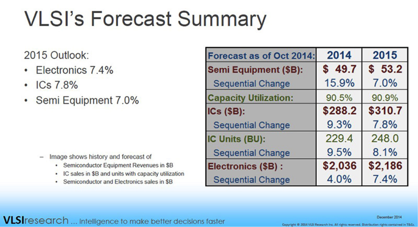Semiconductor Engineering The Semiconductor Future