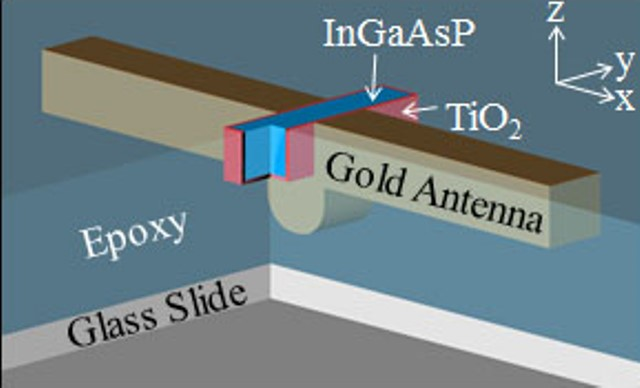 Coupling a gold antenna to a InGaAsP nanorod, isolated by TiO2 and embedded in epoxy, greatly enhanced the spontaneous light emission of the InGaAsP. (Source: Berkley Labs)