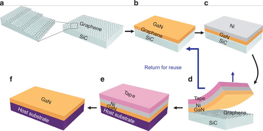 Semiconductor Engineering Gan Manufacturing Meets Big