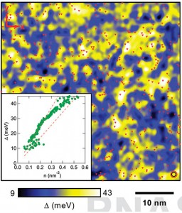 Scanning tunneling microscope image of a 47-nanometer square area of the surface of a topological insulator showing variations in the Dirac-mass gap - a measure of conductance - from high (yellow) to low (blue). Red triangles are chromium atoms, concentrated in the high gap areas. The inset plots the correlation between Dirac-mass gap and chromium atom density. (Source: Cornell/Brookhaven)