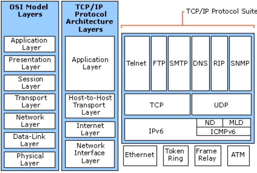tcp ip lan plan