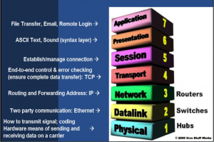 Fig. 1: The 7-layer OSI model. Courtesy technology. Courtesy: blurtit.com.