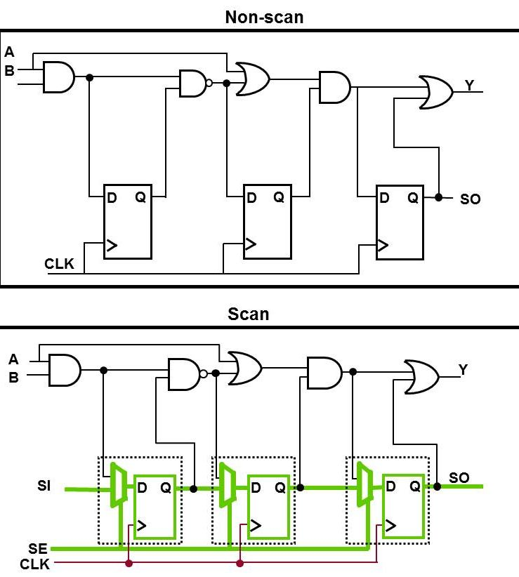 Scan Test - Semiconductor Engineering