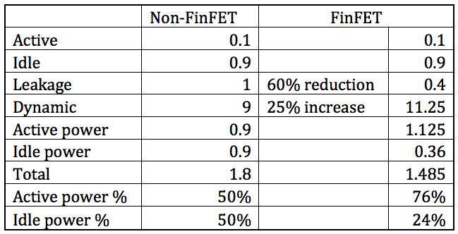 FinFET Table