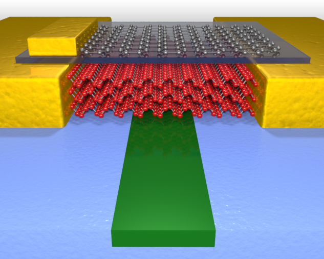 The high performance photodetector uses few layer black phosphorus (red atoms) to sense light in the waveguide (green material). Graphene (gray atoms) is also used to tune the performance. (Source: University of Minnesota College of Science and Engineering)