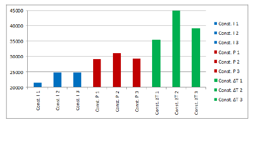 Fig 2. Thermal Bar Chart