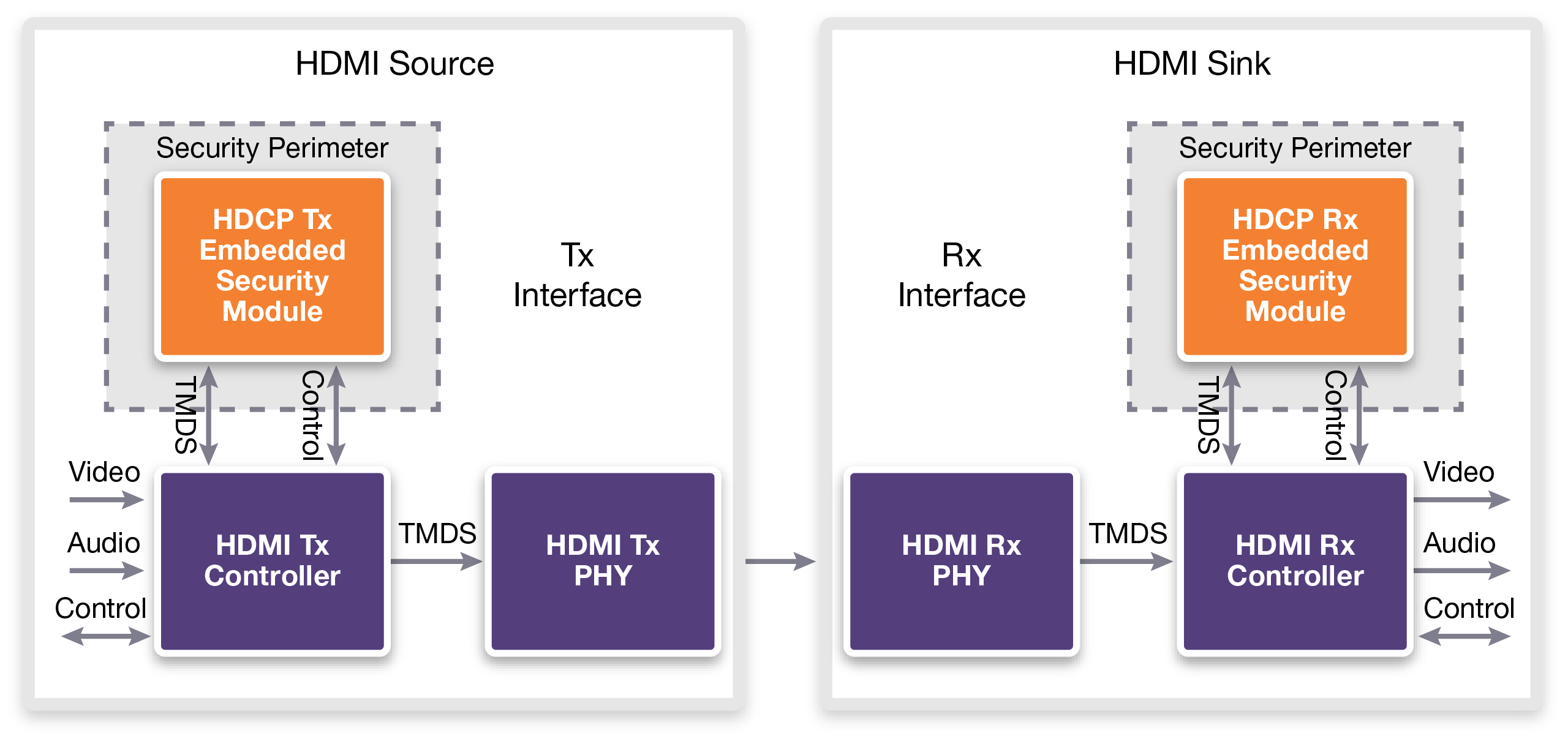 Securing 4K Content and Beyond w Synopsys Elliptic - Fig 1_hiRes