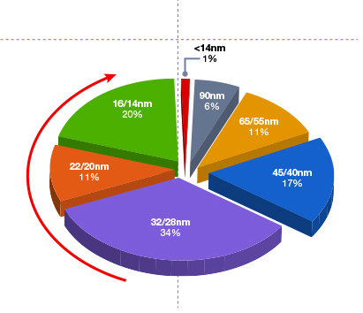 CS5871_SemiEngineering article graphics