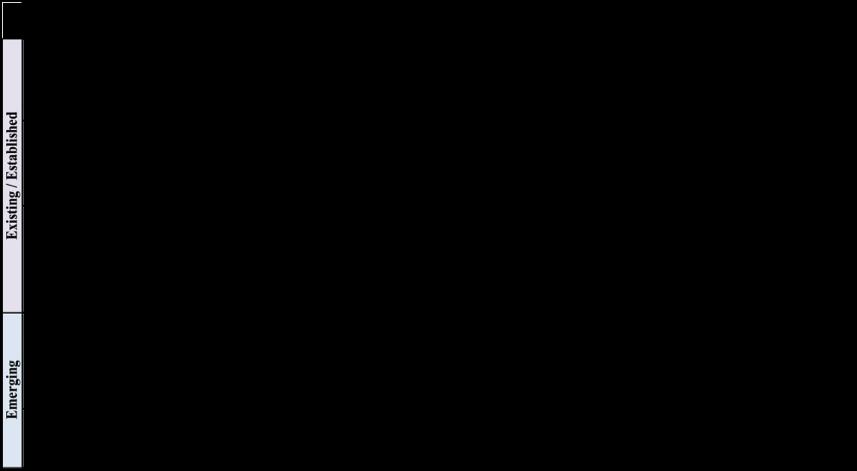 SEMIchart