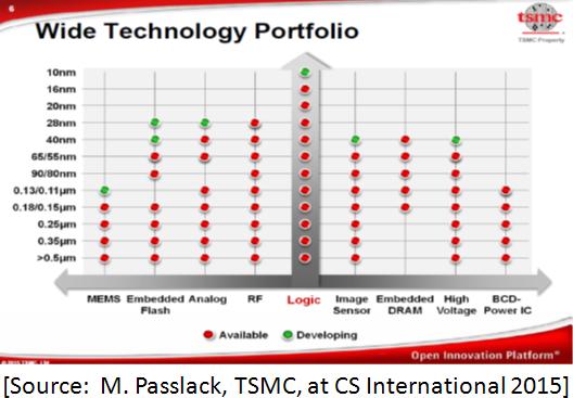 TSMC_Chart