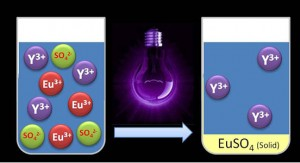Separating rare earth elements with UV light (Source: KU Leuven)