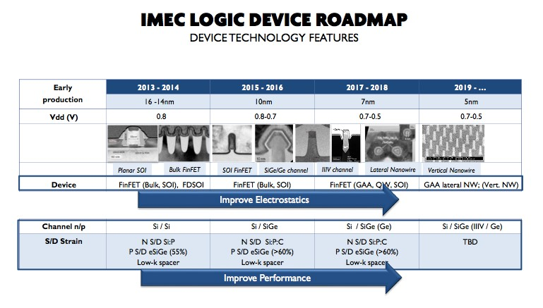 imec_Logic_Device_Roadmap