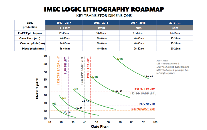 imec_Logic_Lithography_Roadmap