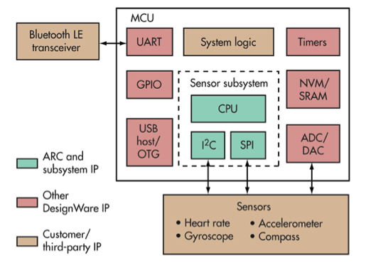 Low-power optimized MCU. Courtesy of Synopsys.