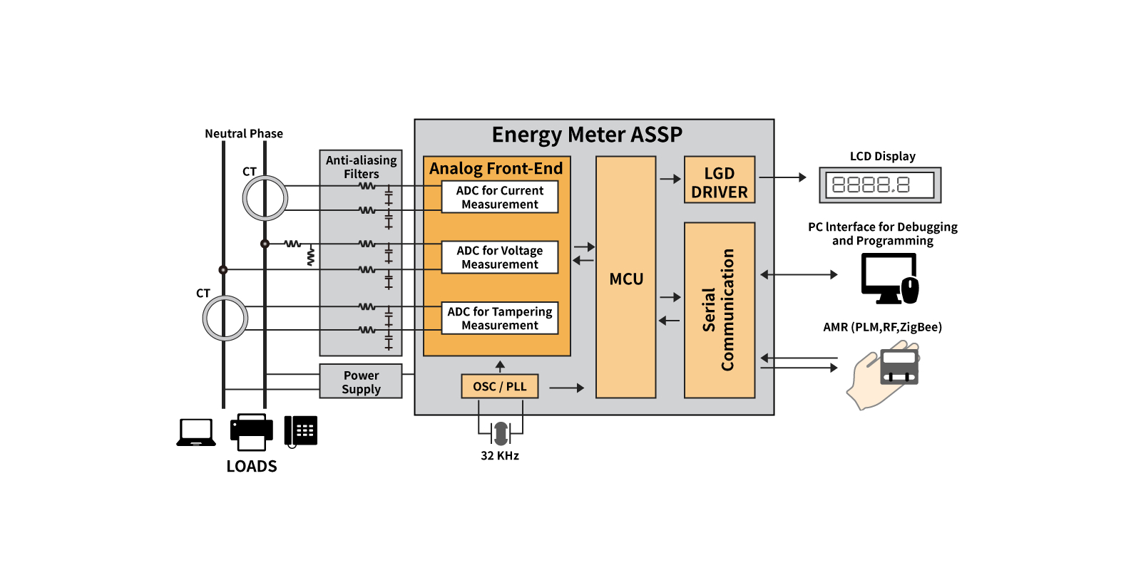 Block Diagram Smart Meter