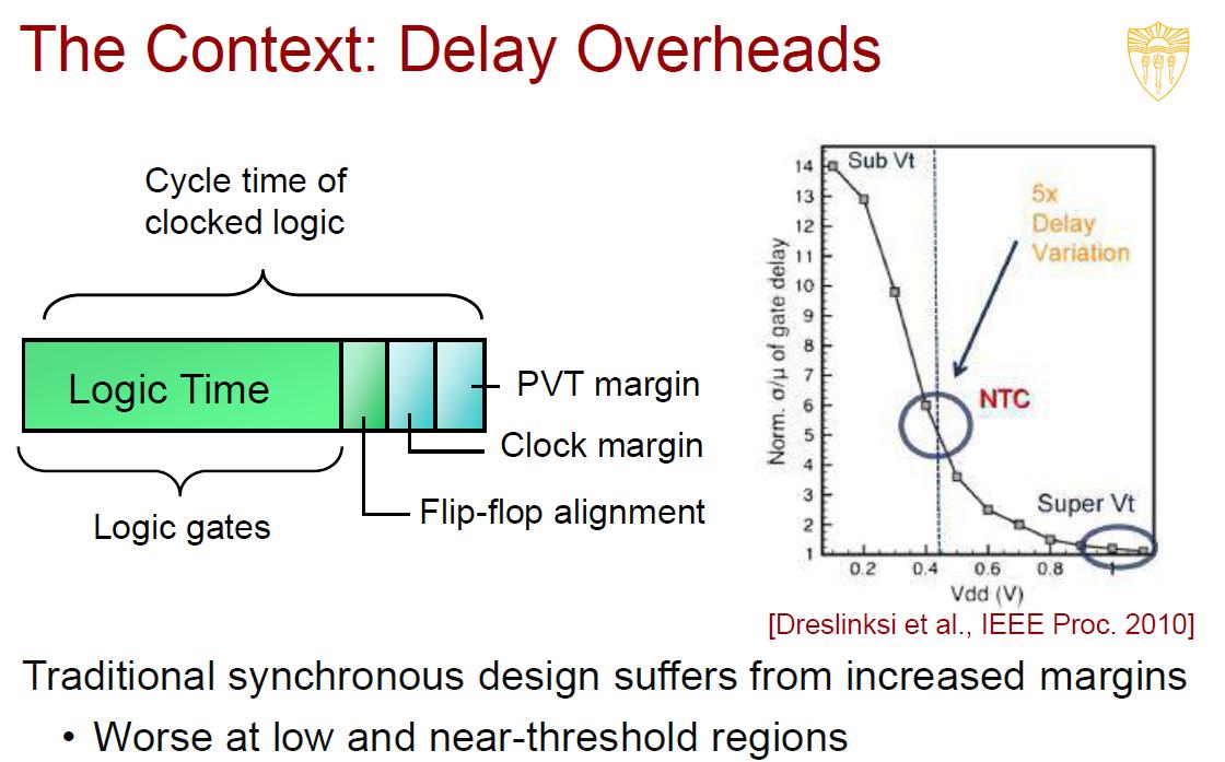 Delay_Overheads