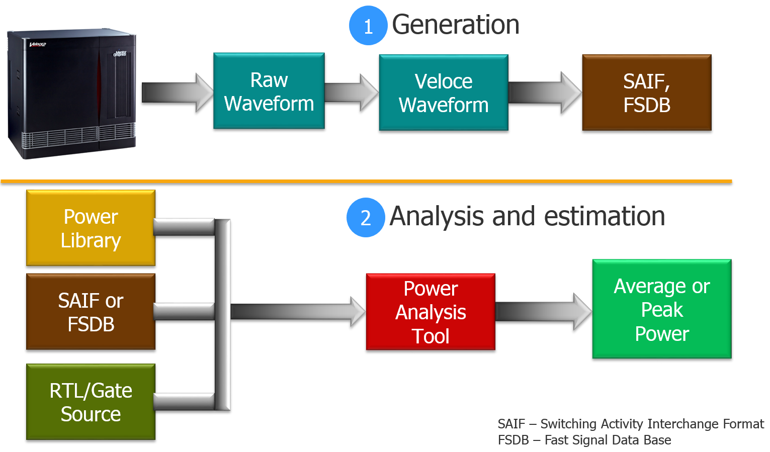 Fig-1. ConventionalPowerAnalysis
