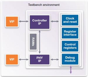 Figure 1: A complete interface IP subsystem includes the PHY, controller, and supplemental logic for clock, reset, DAM and interrupts, power management, debug and test, and verification IP