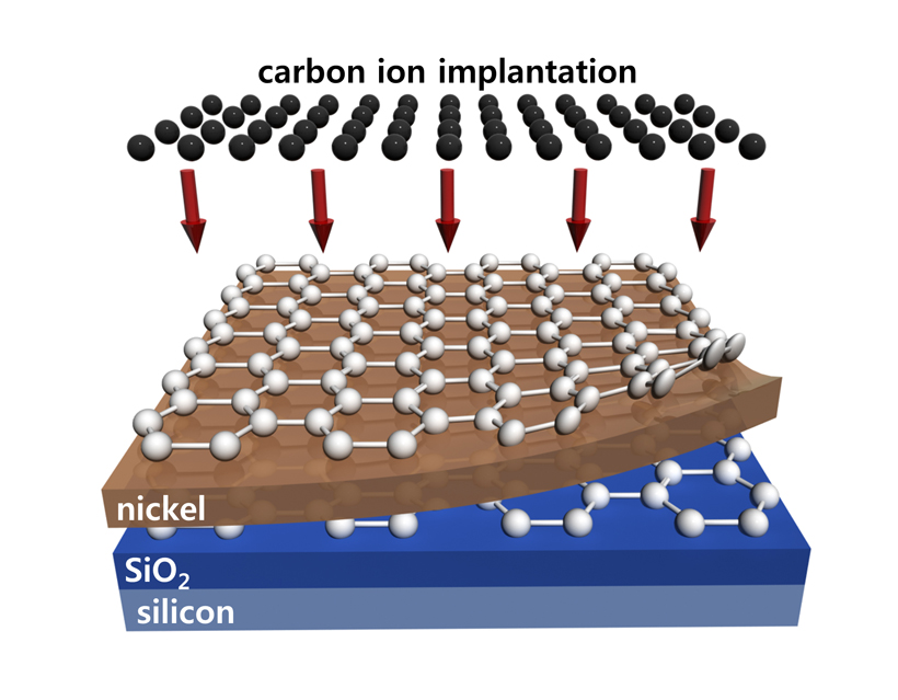 Wafer-scale synthesis of multi-layer graphene using high-temperature carbon ion implantation on nickel / SiO2 /silicon. (Source: J.Kim/Korea University)