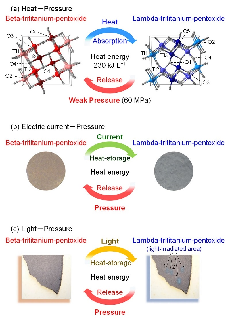 "A novel ""heat-storage ceramic"" demonstrated in stripe-type-lambda-trititanium-pentoxide. (a) The material stores heat energy of 230 kJ L-1 by heating and releases the energy by a weak pressure (60 MPa). In addition, this material stores heat energy by various approaches such as (b) electric current flow or (c) light-irradiation. (Source: Shin-ichi Ohkoshi/ University of Tokyo)"