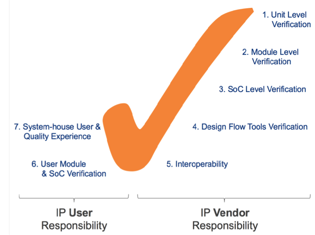 7 Ways To Assess Semiconductor IP Quality