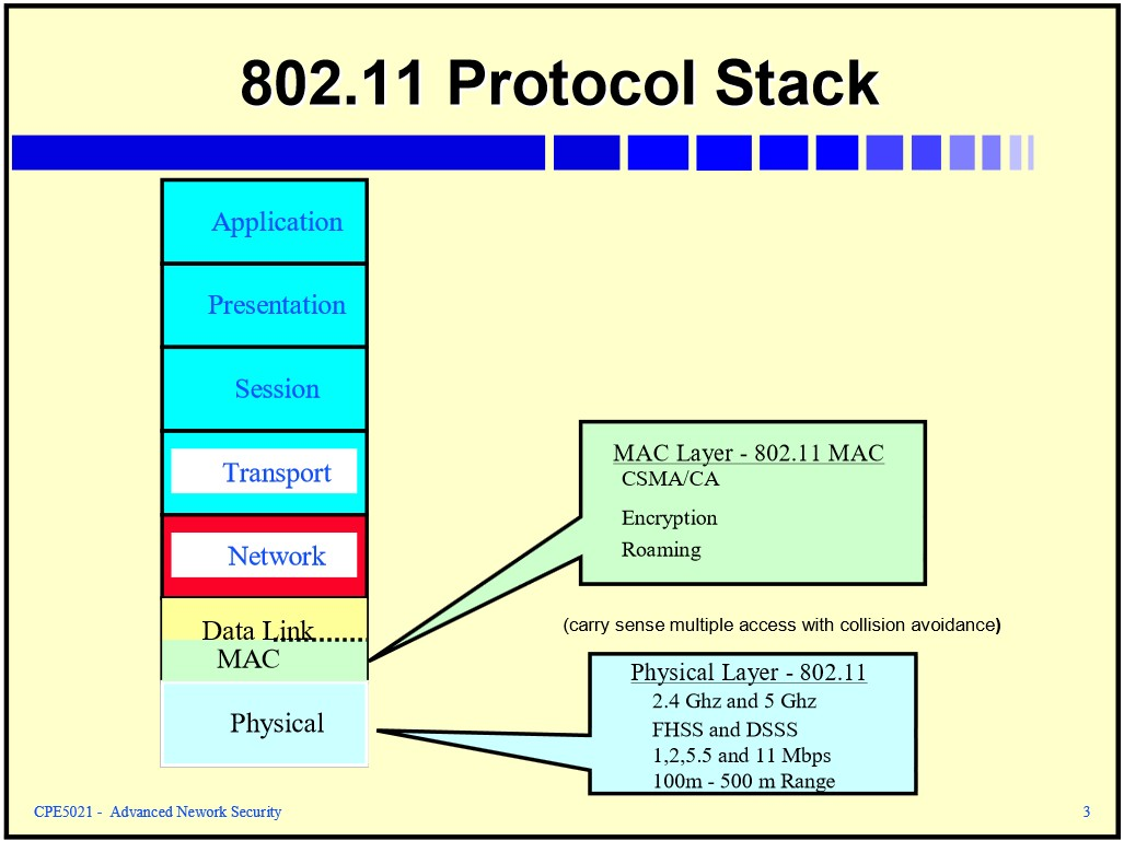 Semiconductor engineering 802 xx and the ioe for Ieee 802 11 architecture