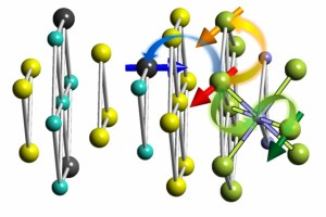 This diagram shows the layered structure analyzed for its magnetic properties. Yellow spheres represent tellurium atoms; light blue spheres represent antimony-bismuth; and purple spheres represent sulfur. The black sphere with an arrow represents an atom of dopant, and green spheres with arrows show atoms of europium. Different colored arrows show various ways an europium ion can be affected by the interface between the materials: within the plane via Heisenberg interaction (orange), between the planes (green) through super-exchange interaction, or spin-polarized states at the topological insulator surface (blue). (Source: MIT)